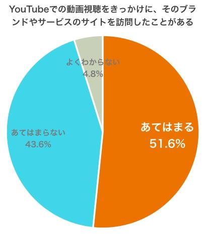グラフ:サイト訪問経験
