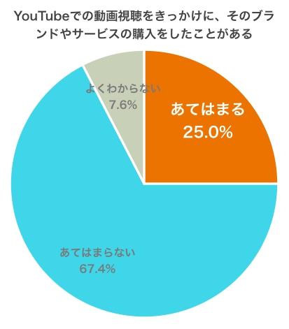 グラフ:商品購入経験